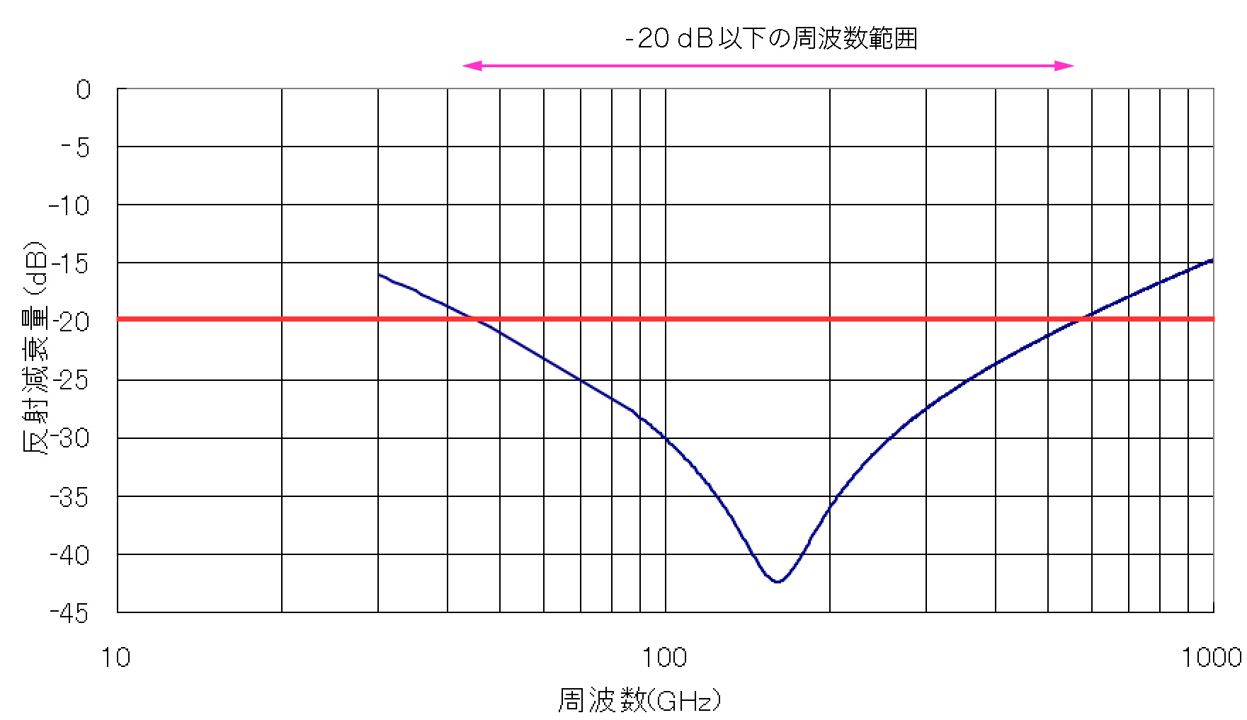 電波吸収特性の例(フェライトタイル)